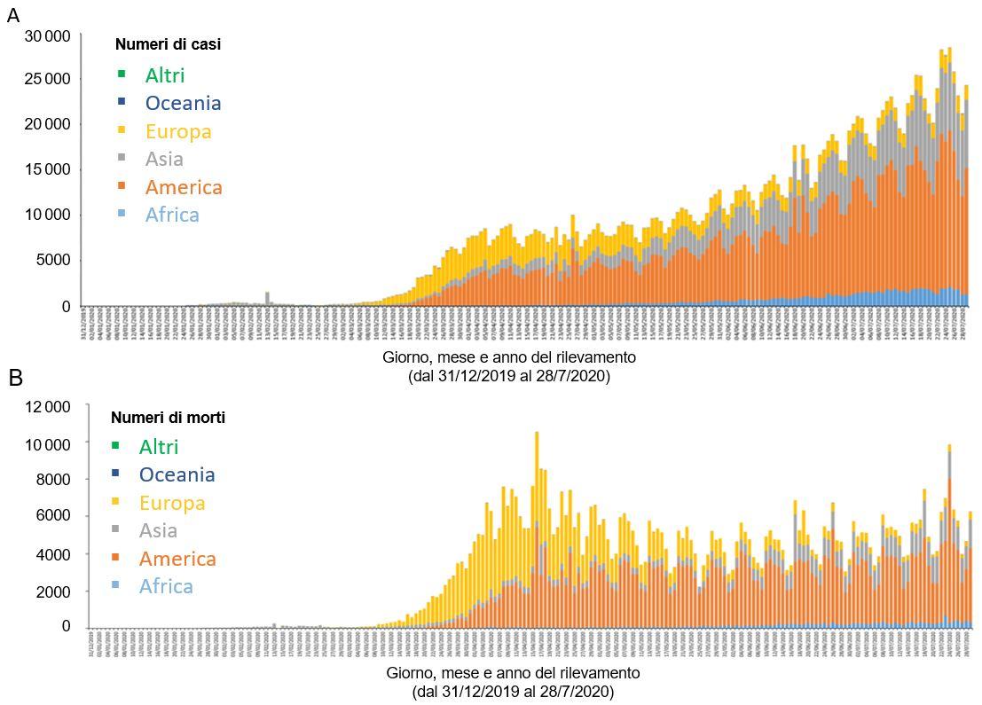 Dati COVID-19 per continente