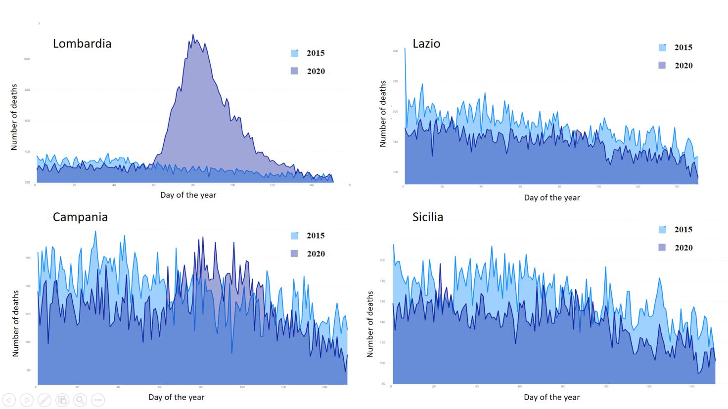 Distribuzione dei decessi giornalieri dal 1 gennaio al 31 maggio del 2015 e del 2020 in quattro regioni italiane: Lombardia, Lazio, Campania, Sicilia