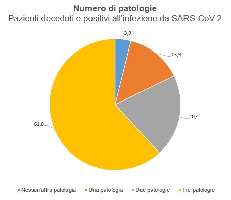 Patologie concomitanti